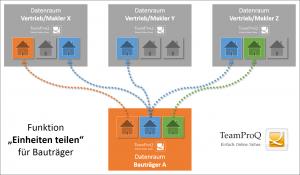 Teamproq - Einheiten teilen für Bauträger