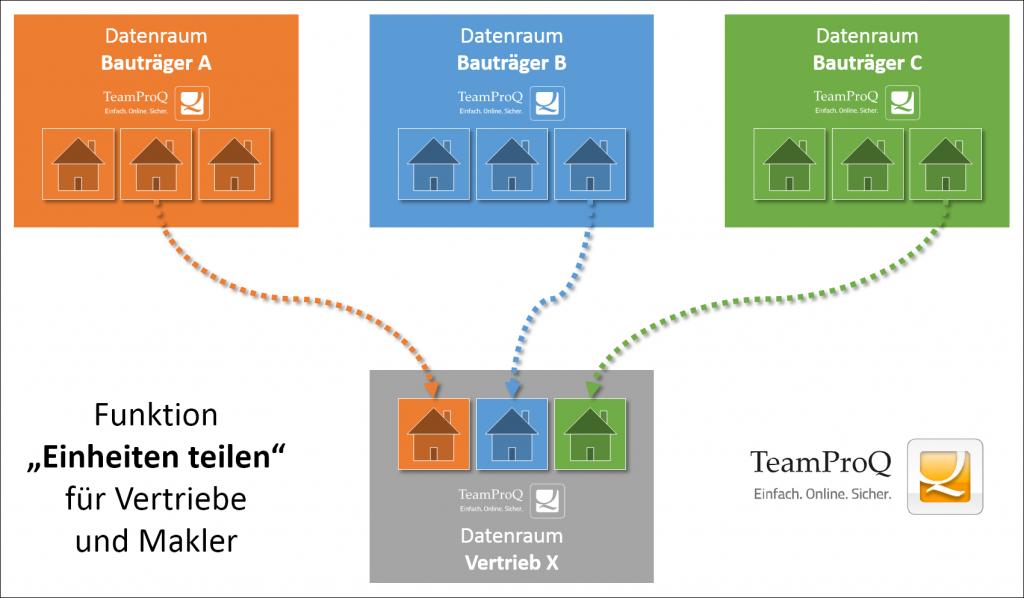 Teamproq - Einheiten teilen für Vertriebe